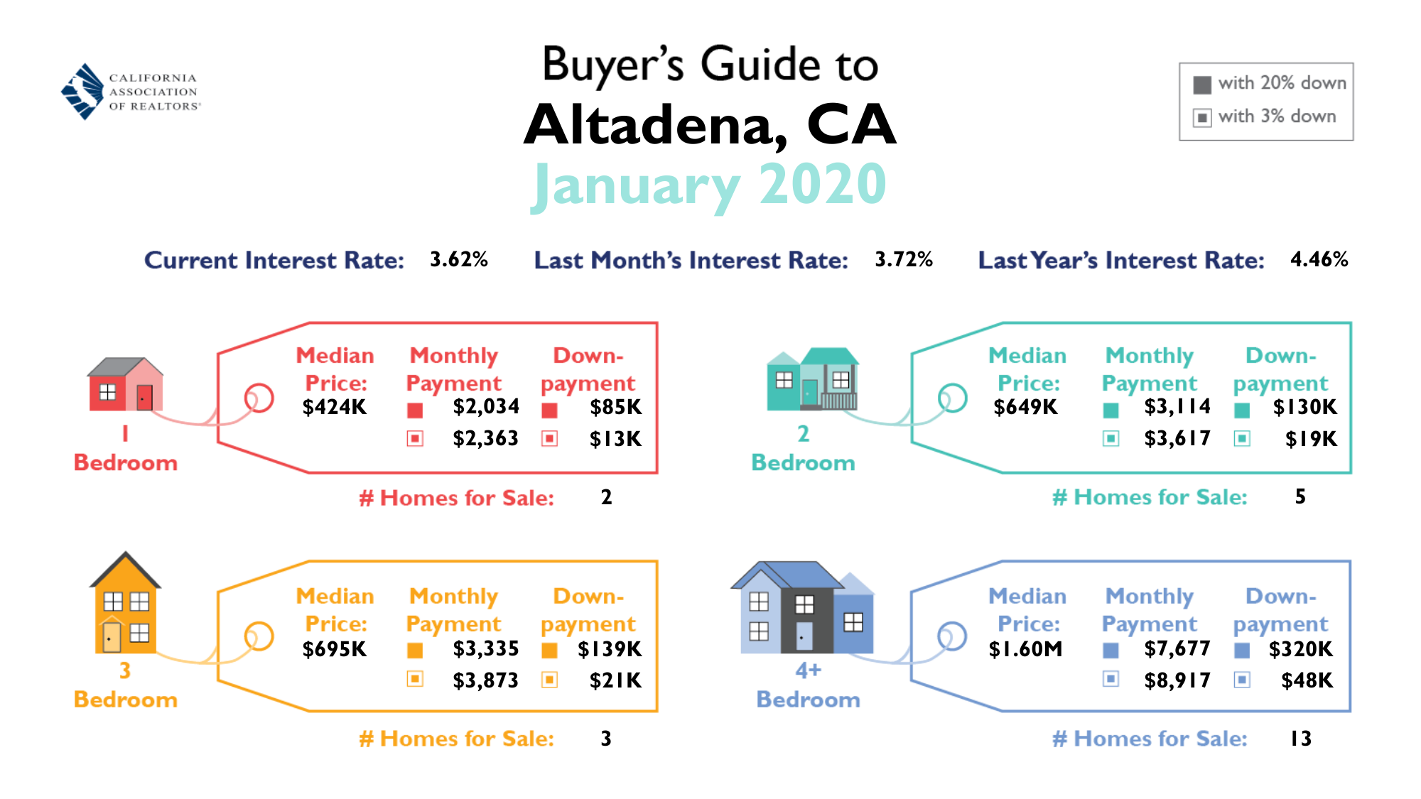 Altadena Homes In 2020 Real Estate Buying Real Estate Marketing Selling Real Estate