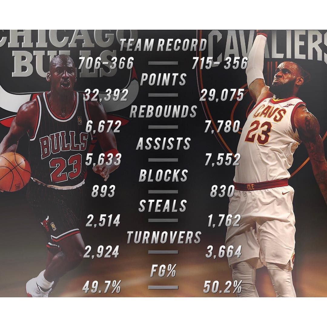 Michael Jordan Played In 1072 Career Regular Season Games Lebron Plays 1072 Tonight Heres How The Two Legends Stack Up Kobe Lebron Rebounding Lebron James