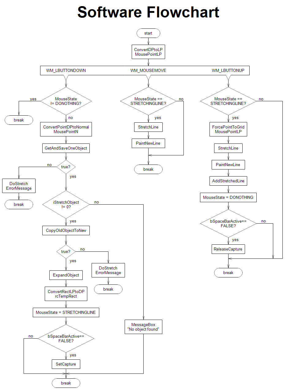 flow chart program thematic map of africa software flow chart fsocietymaskco 7f661df0f240ee5fcea3191dec740e5c software flow chart flow - Program Flowchart Software