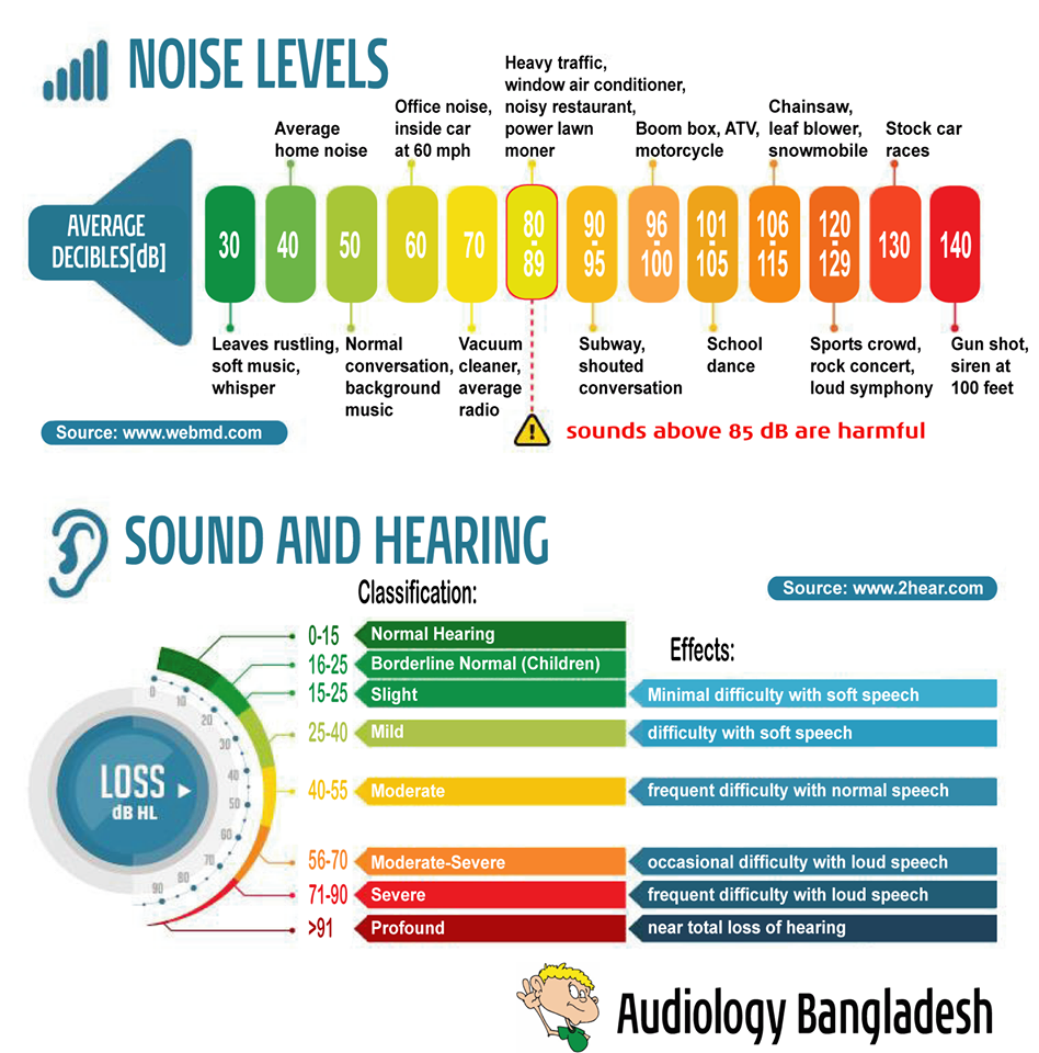 NOISE LEVELS sounds above 85 dB are harmful SOUND