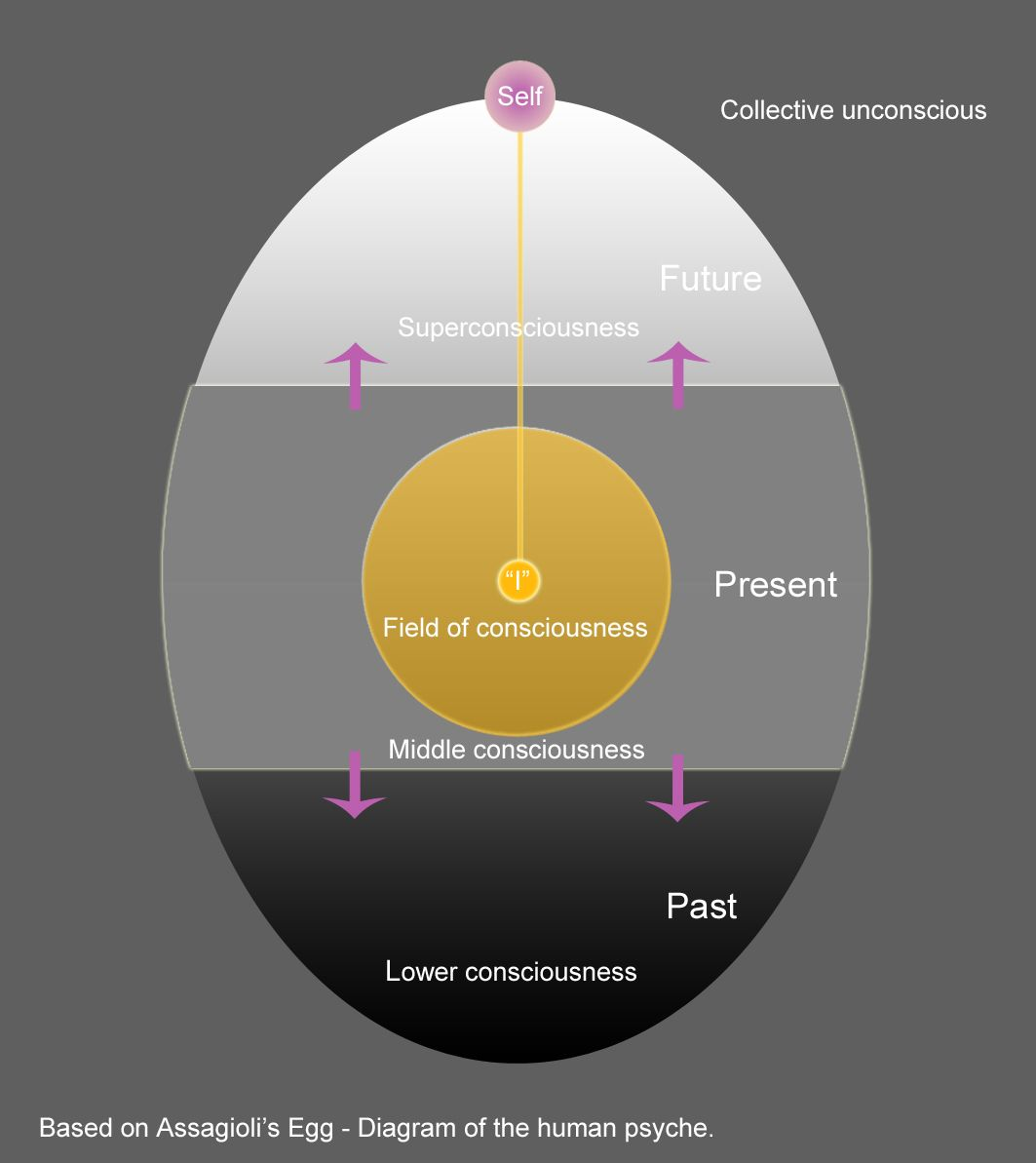 egg psychosynthesis This is clare goodwin's interpretation of the diagram created by roberto assagioli, founder of psychosynthesis transpersonal psychology called the earth egg it.