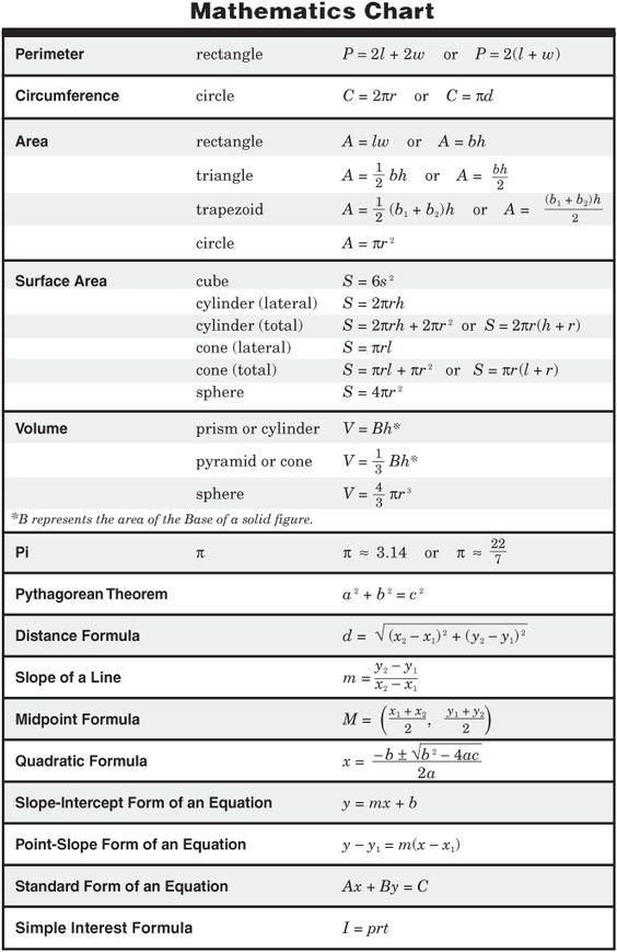 11th Grade Physics Formula Chart      Ritter Tea State