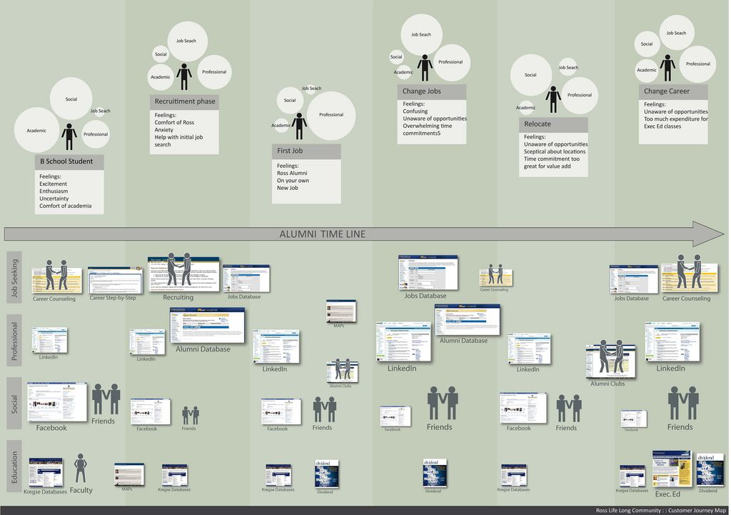 UMentor Customer Journey Map Customer journey mapping and Template - fresh blueprint design career