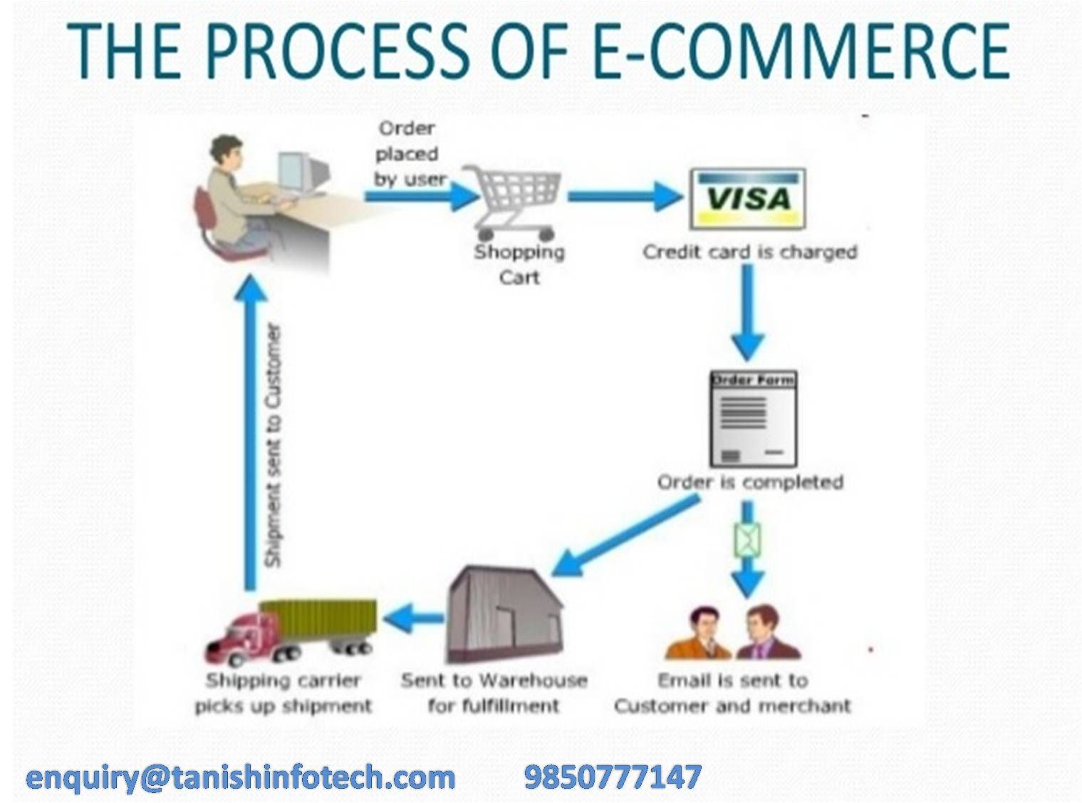 Pin by Yup Softech India Pvt. Ltd. on Ecommerce website ... Ideas Design E Commercewarehouse on