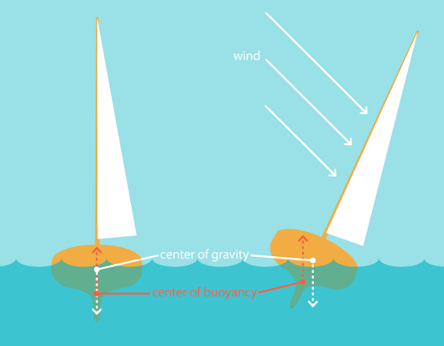 Build a Wind Powered Sailboat