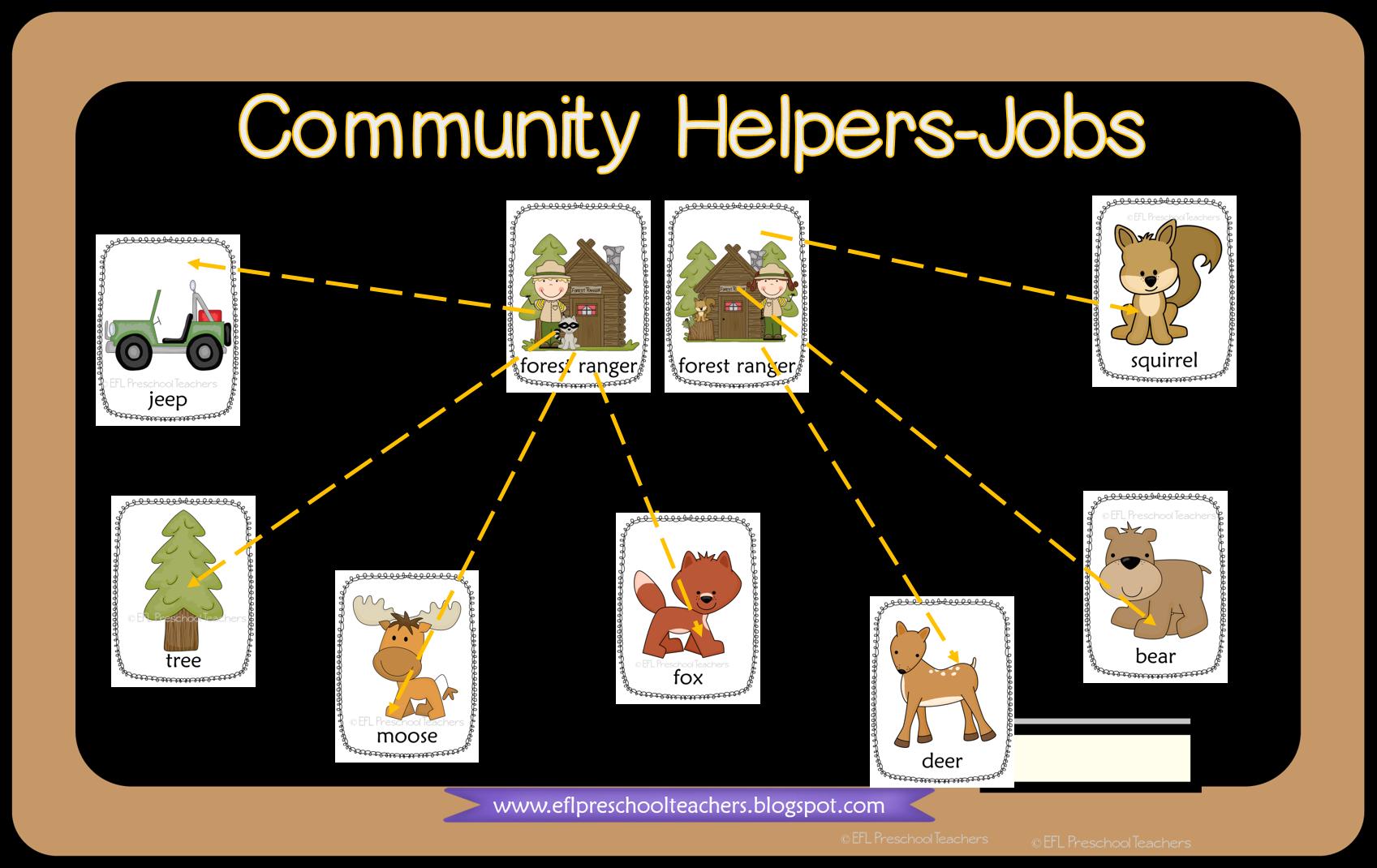 Esl Community Helpers Mind Map In