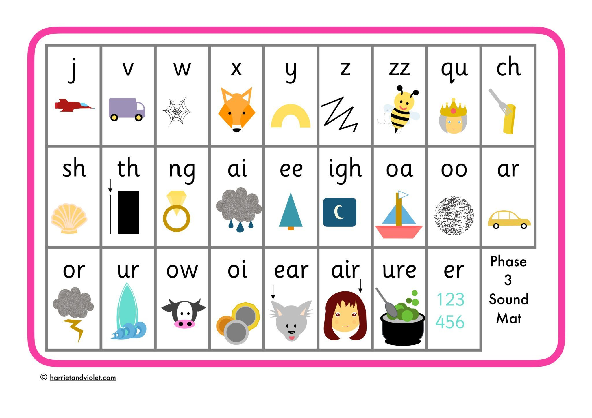 Phase 3 Phonics Sound Mat
