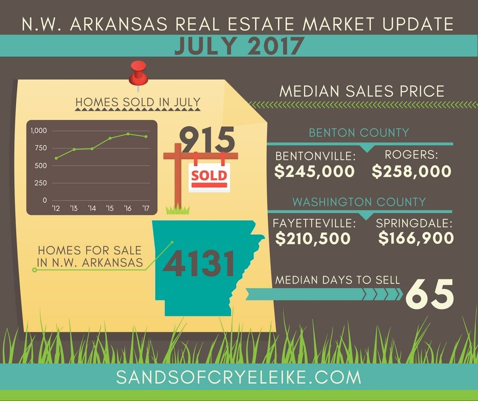 July 2017 Northwest Arkansas Real Estate Market Update See how - real estate market analysis