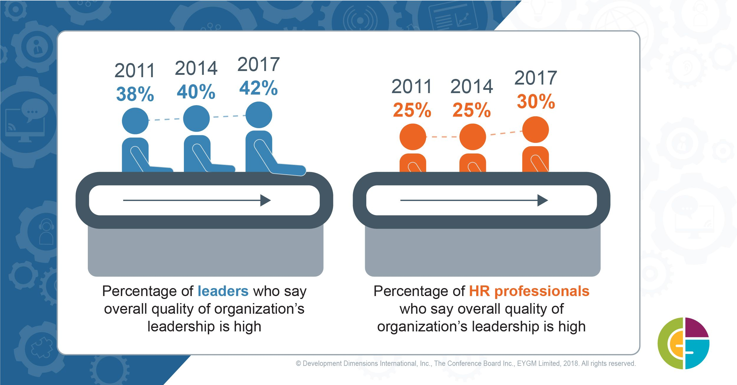 Leader Capability Stalled Again It S Time To Close The Gaps Leadership Leadership Qualities Human Resources