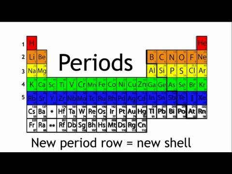 What are periods and groups in the periodic table chemistry the what are periods and groups in the periodic table chemistry the fuse school urtaz Choice Image