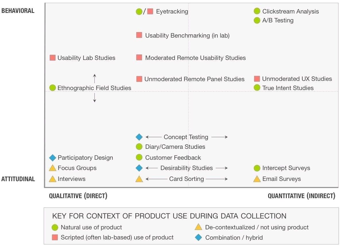 Ux Research Quadrant With Images Research Methods Usability