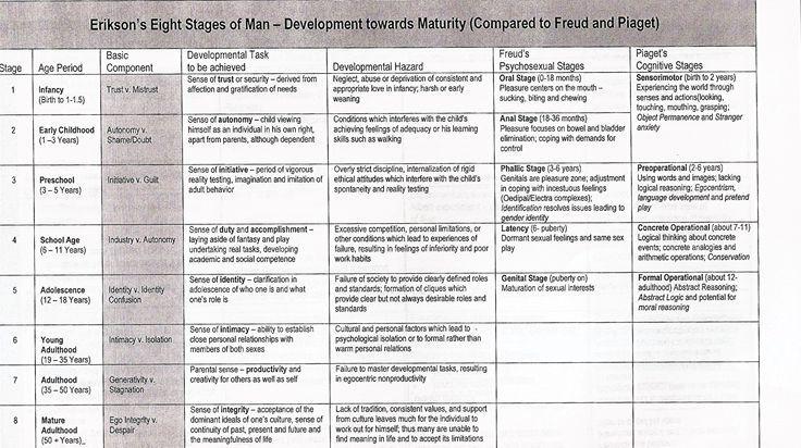 Erikson Piaget Freud Ap Psychology Child Development Theories Child Development Psychology
