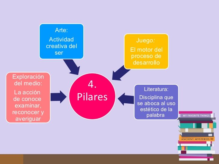 Resultado de imagen para los cuatro pilares de la educacion inicial