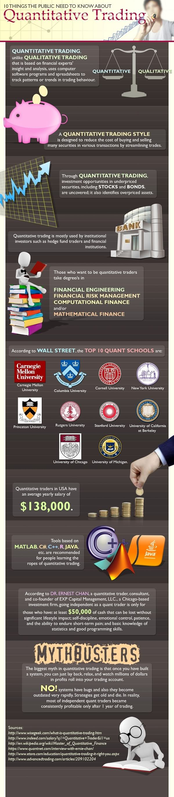10 Things The Public Need To Know About Quantitative Trading Quantitative Finance Collector Finance Mathematical Finance Infographic