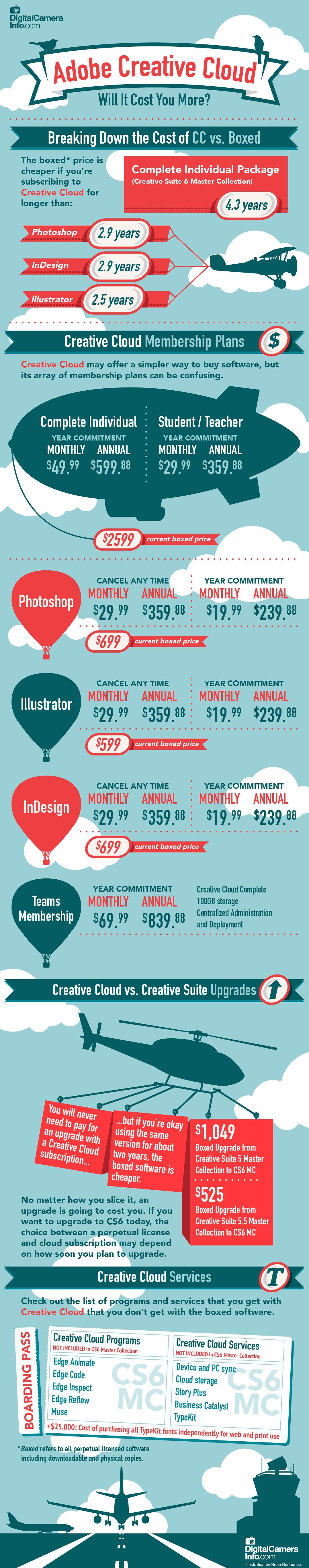 Infographic Adobe Creative Cloud Will It Cost You More By Digitalcamerainfo Com Adobe Creative Cloud Creative Cloud Infographic Software
