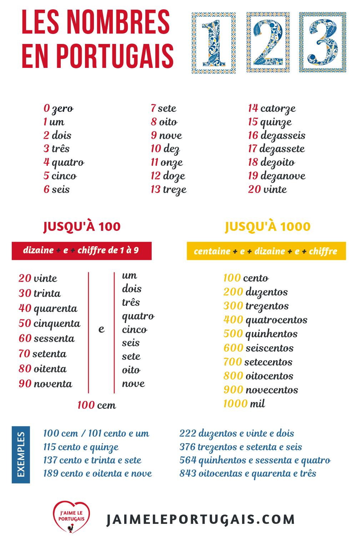 Les Nombres En Portugais Compter De 0 A 1000 En Portugais Europeen Apprendre Le Portugais Portugais Francais Portugais