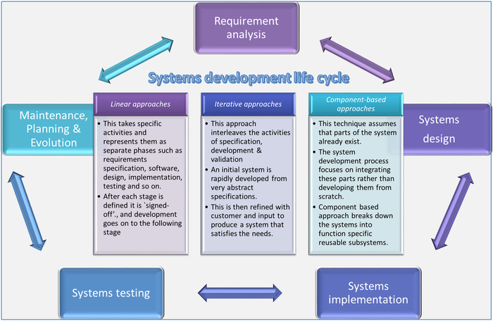 System Development Life Cycle (SDLC) Approaches