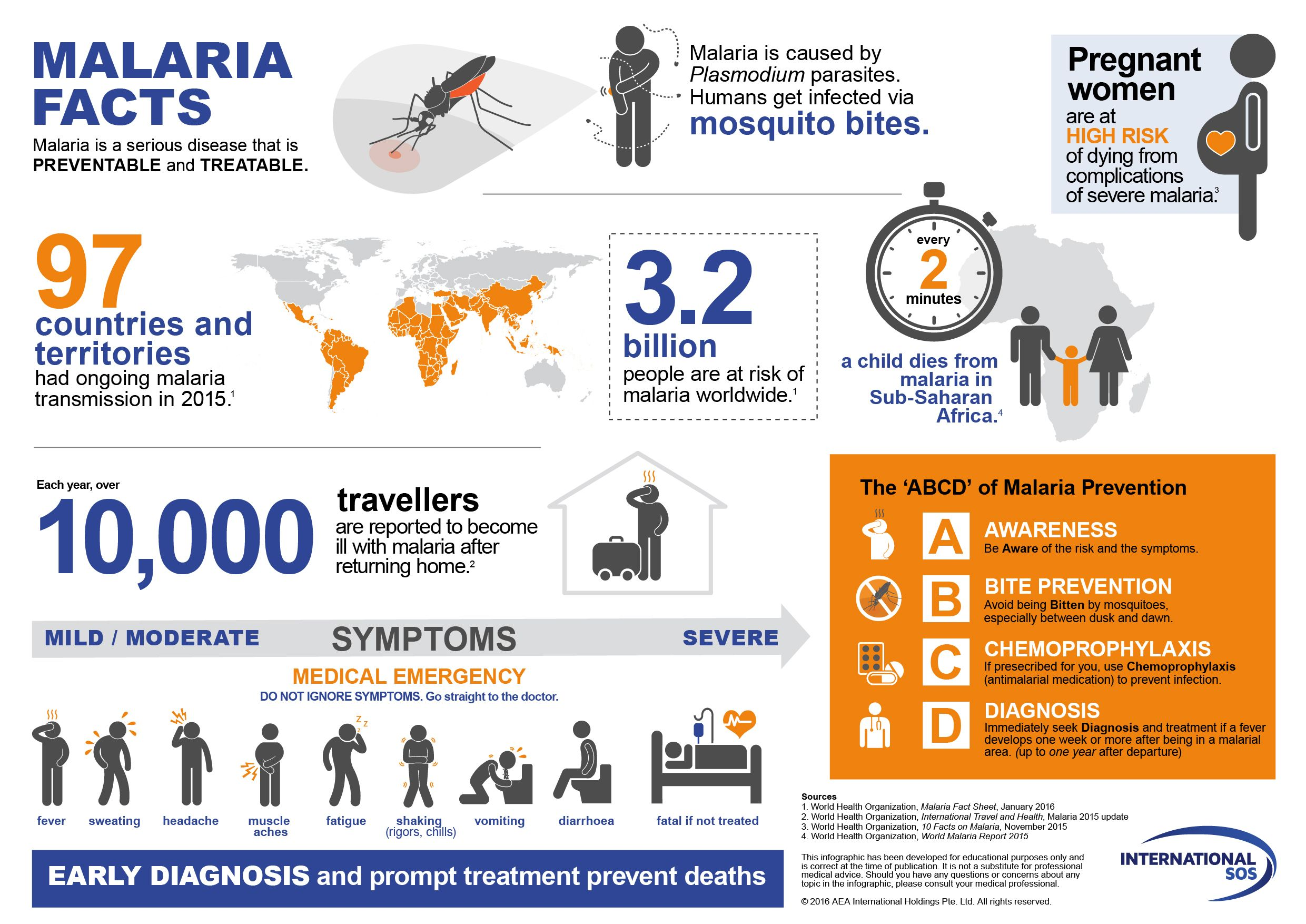Image result for malaria infographic