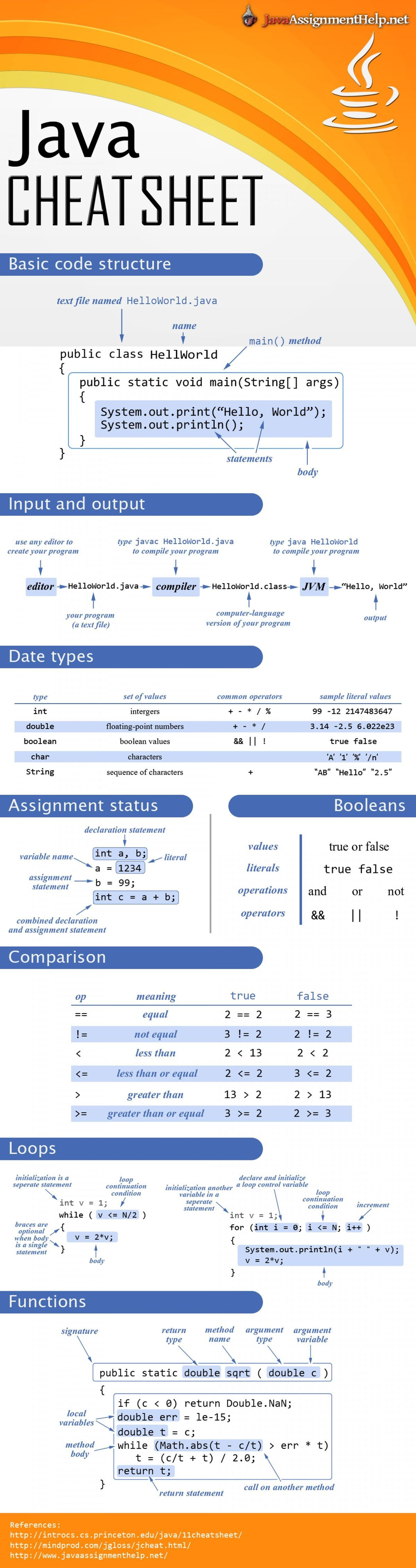 Keep this java cheat sheet on hand while youre learning to code keep this java cheat sheet on hand while youre learning to code baditri Images