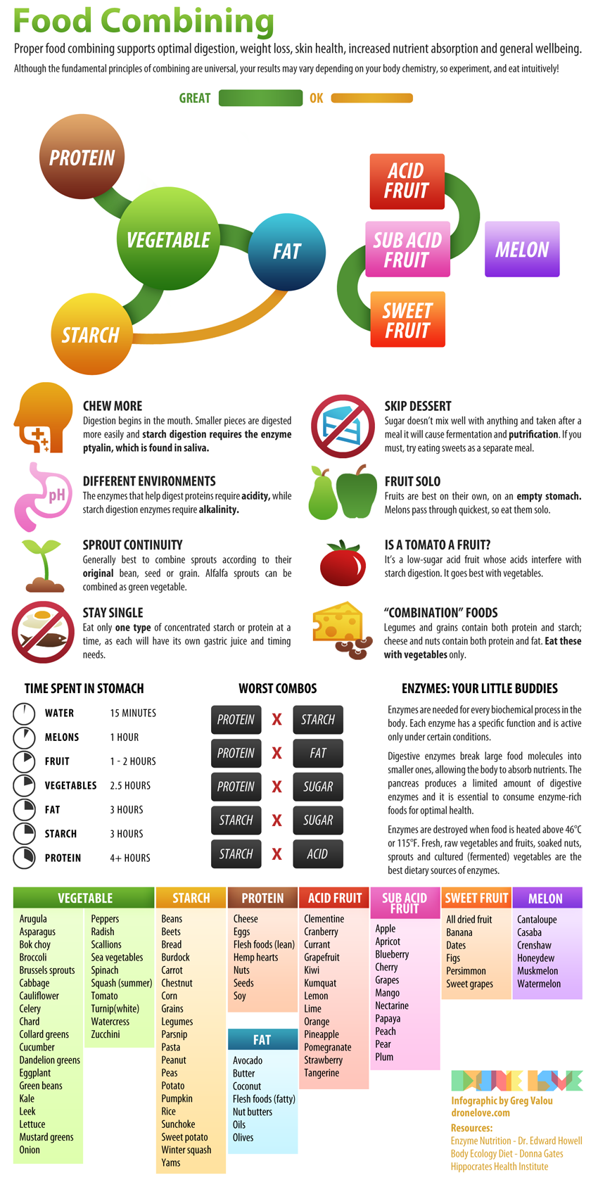 Food Combining Chart | Food Shui | The Tao of Dana
