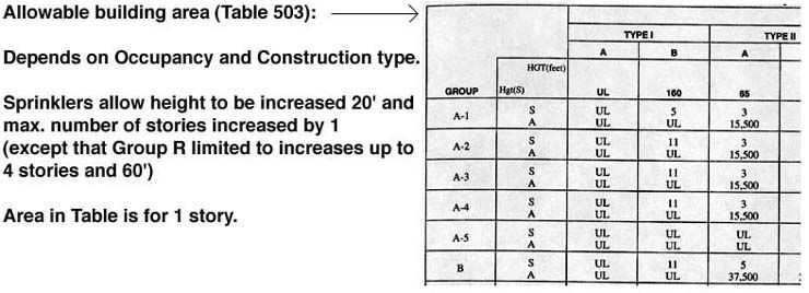 allowable building based on occupancy and construction type | bdcs ...