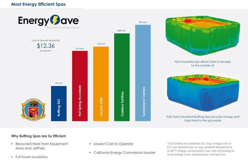 Spa Energy Use Comparison Bullfrog Spas Use Way Less Energy Than