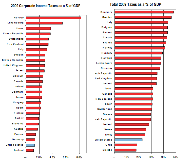 Contrary To GOP Claims, U.S. Has Second Lowest Corporate