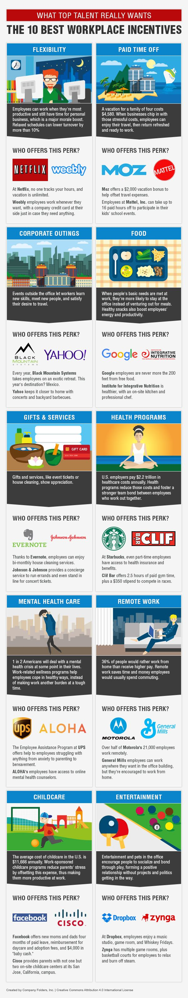 The 10 Best Workplace Incentives #Infographic