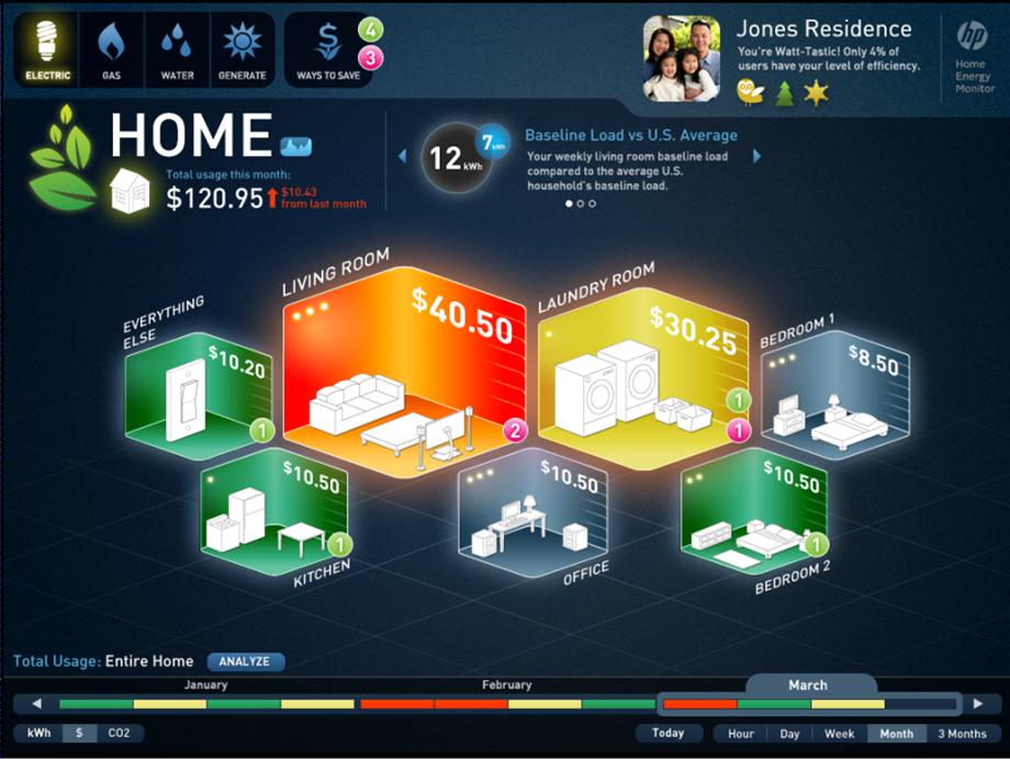 smart house ui smart home energy consumption home. Black Bedroom Furniture Sets. Home Design Ideas