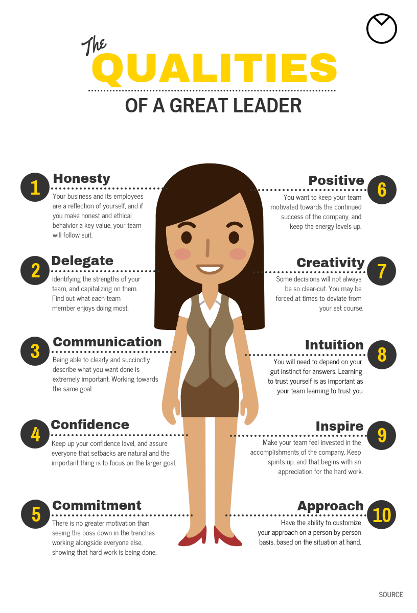 Leader Qualities Infographic Template