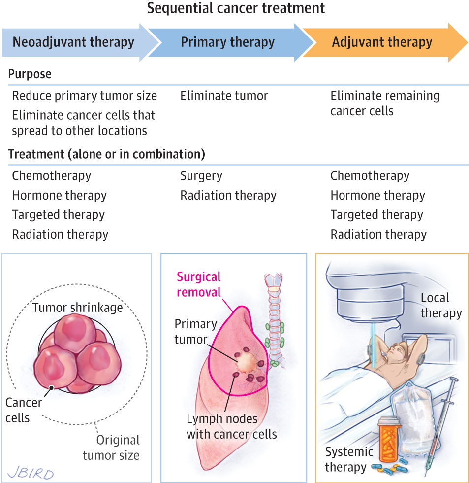 Adjuvant Therapy Adjuvant Therapy Cancer Nurses Radiation Therapy