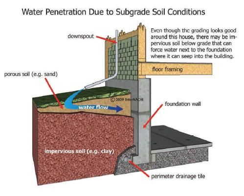 Subsurface layer drains towards foundation residential drainage in 2019 foundation building for Exterior drain tile installation