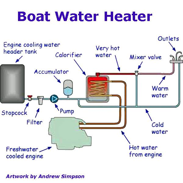 fit a boat water heater and get hot water for free!   water heater, boat  heater, hot water  pinterest