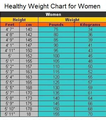 healthy weight chart for women Weights Pinterest Healthy