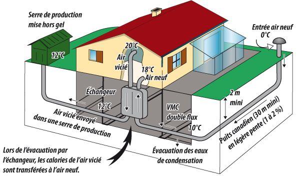 Puits canadien hiver energi pinterest - Principe de fonctionnement d un puit canadien ...