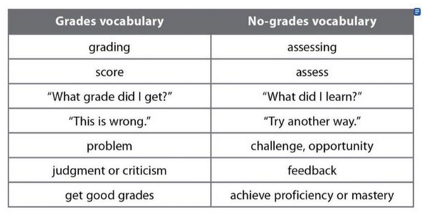 Login Or Sign Up Student Encouragement Teaching Strategies Good Grades