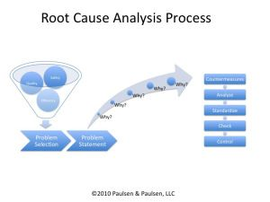 Root Cause Analysis Using  WhyS  Fyi General Industry