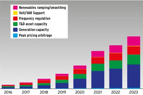 Energy Storage Set To Grow Rapidly In Next Ten Years Energy
