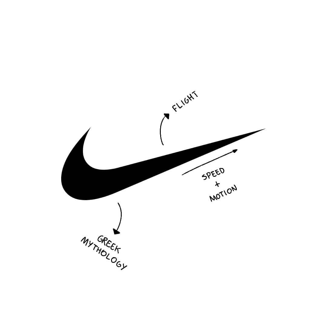 """Agradecido empeñar animación  Logo Chest on Instagram: """"Nike - The """"Swoosh"""" symbol is a representation of  motion and speed. It resembles the Winged … 