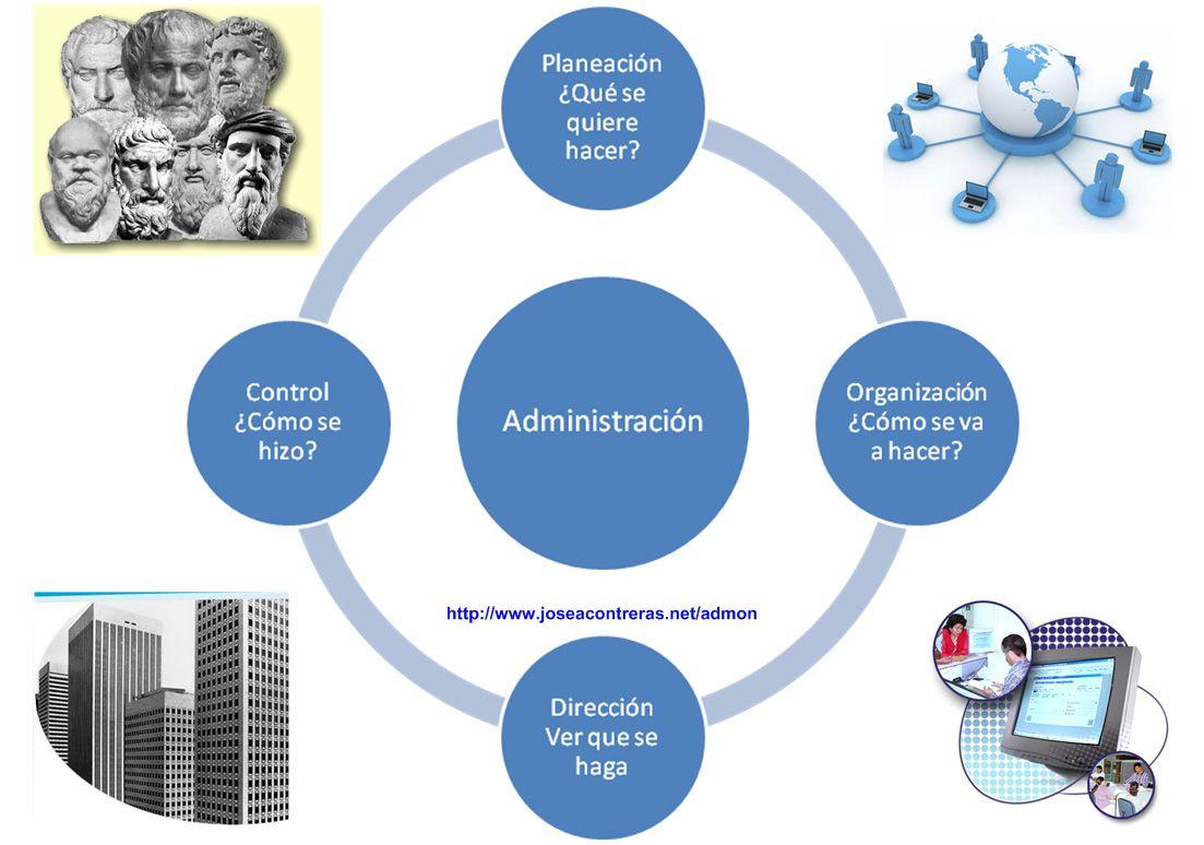 Administración Casa de la Cultura. Administrar eficientemente los ...