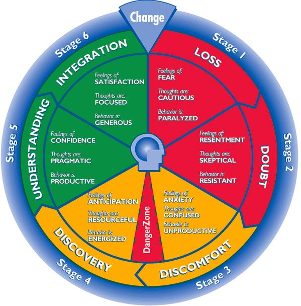 The Challenge Of Change Therapy Motivational Interviewing
