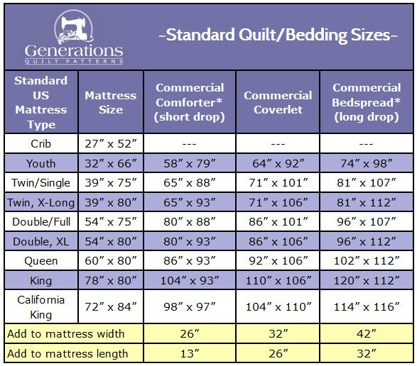 Standard Quilt Sizes Chart: King, Queen, Twin, Crib and More ... : king size quilt sizes - Adamdwight.com