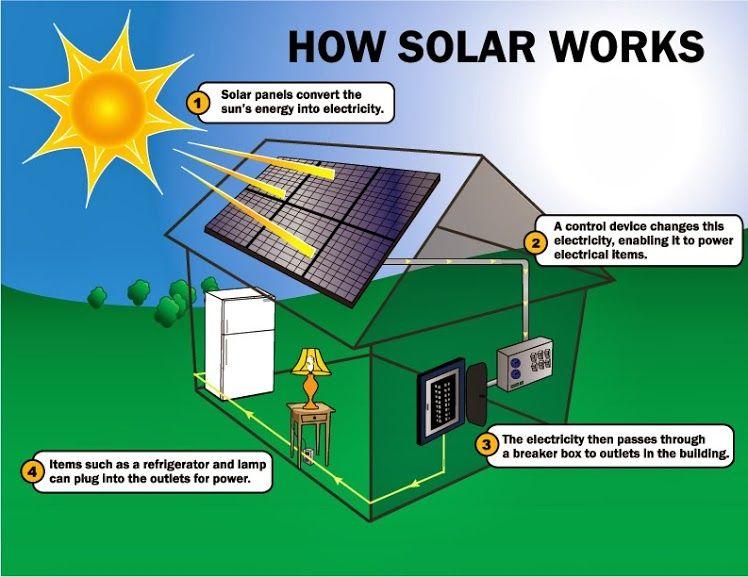 How Do Solar Panels Work Diagram How Solar Panels Work The Renewable