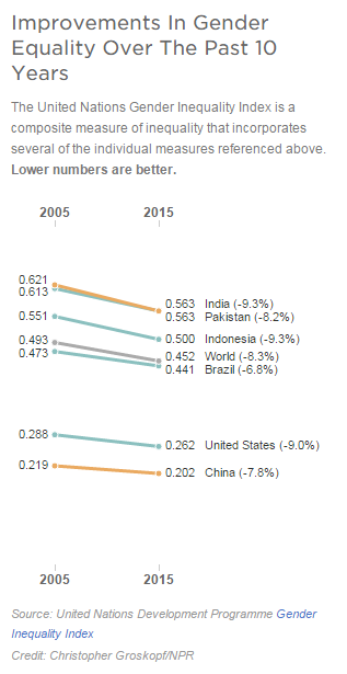 Improvements In Gender Equality Over The Past 10 Years The United Nations Gender Inequality Index Is A Compos Gender Inequality Index Gender Inequality Gender