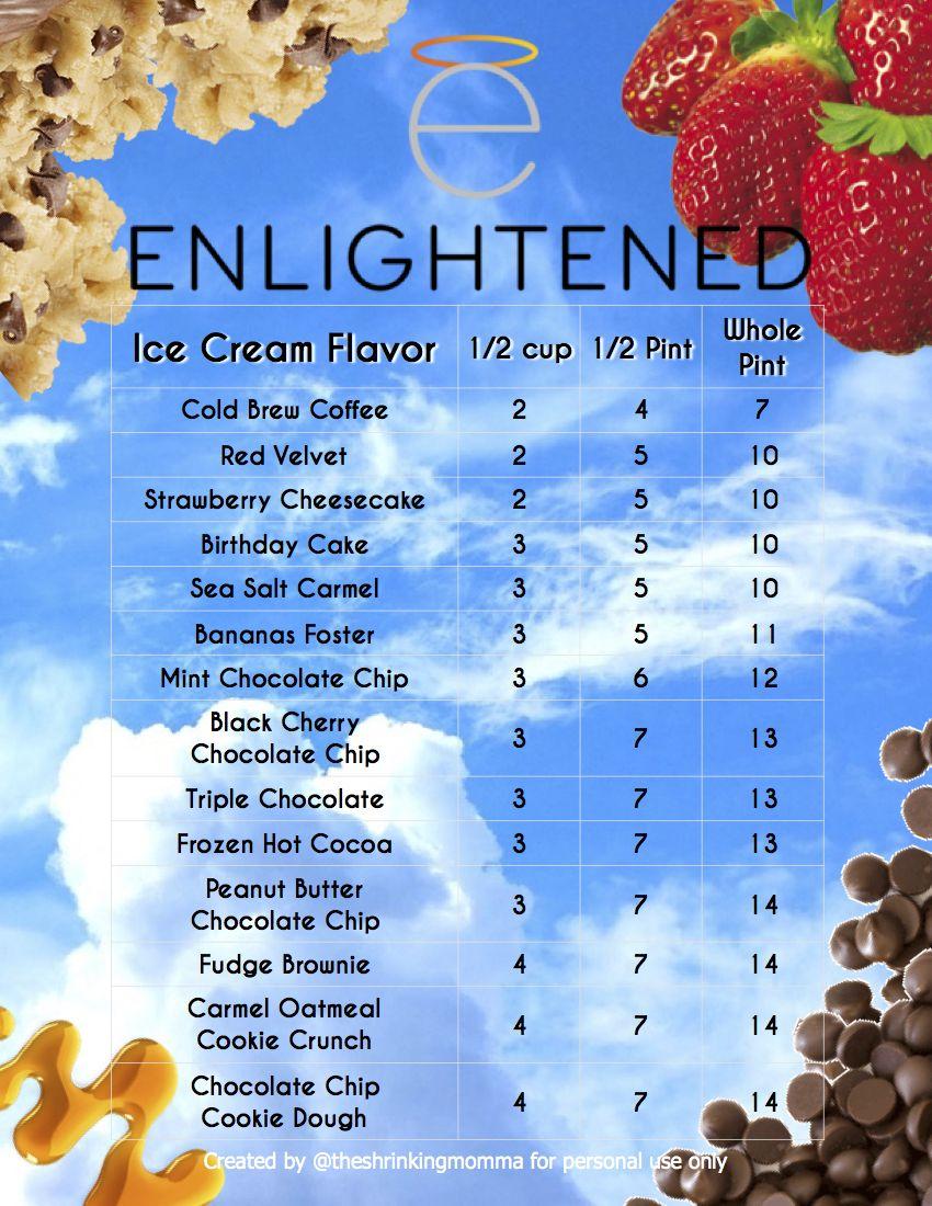 ENLIGHTENED Ice Cream SmartPoints Cheat Sheet