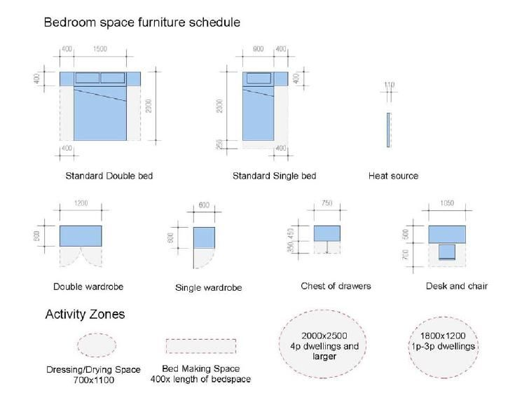 What is a bedroom – There is a minimum size and ...