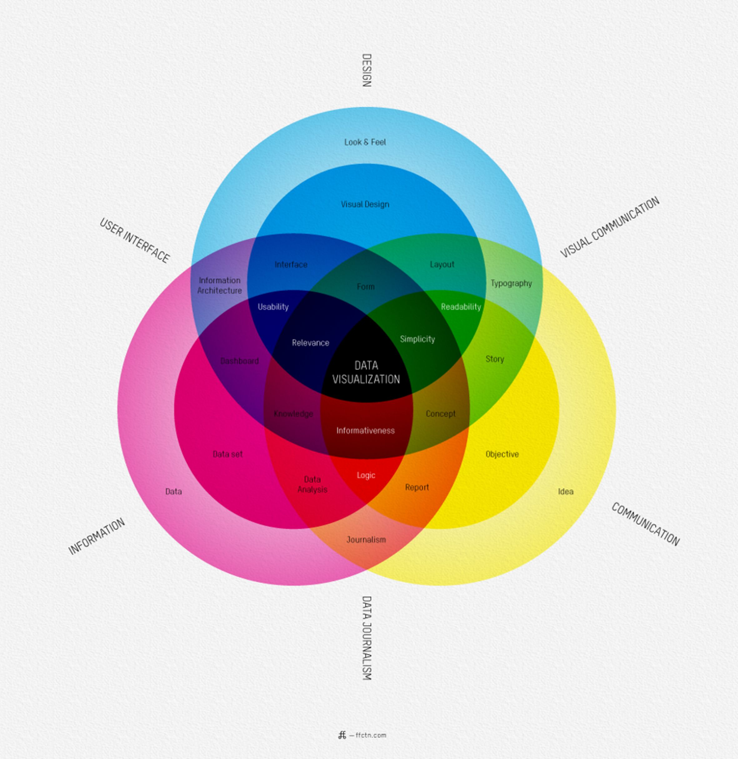 Nice color integration into information