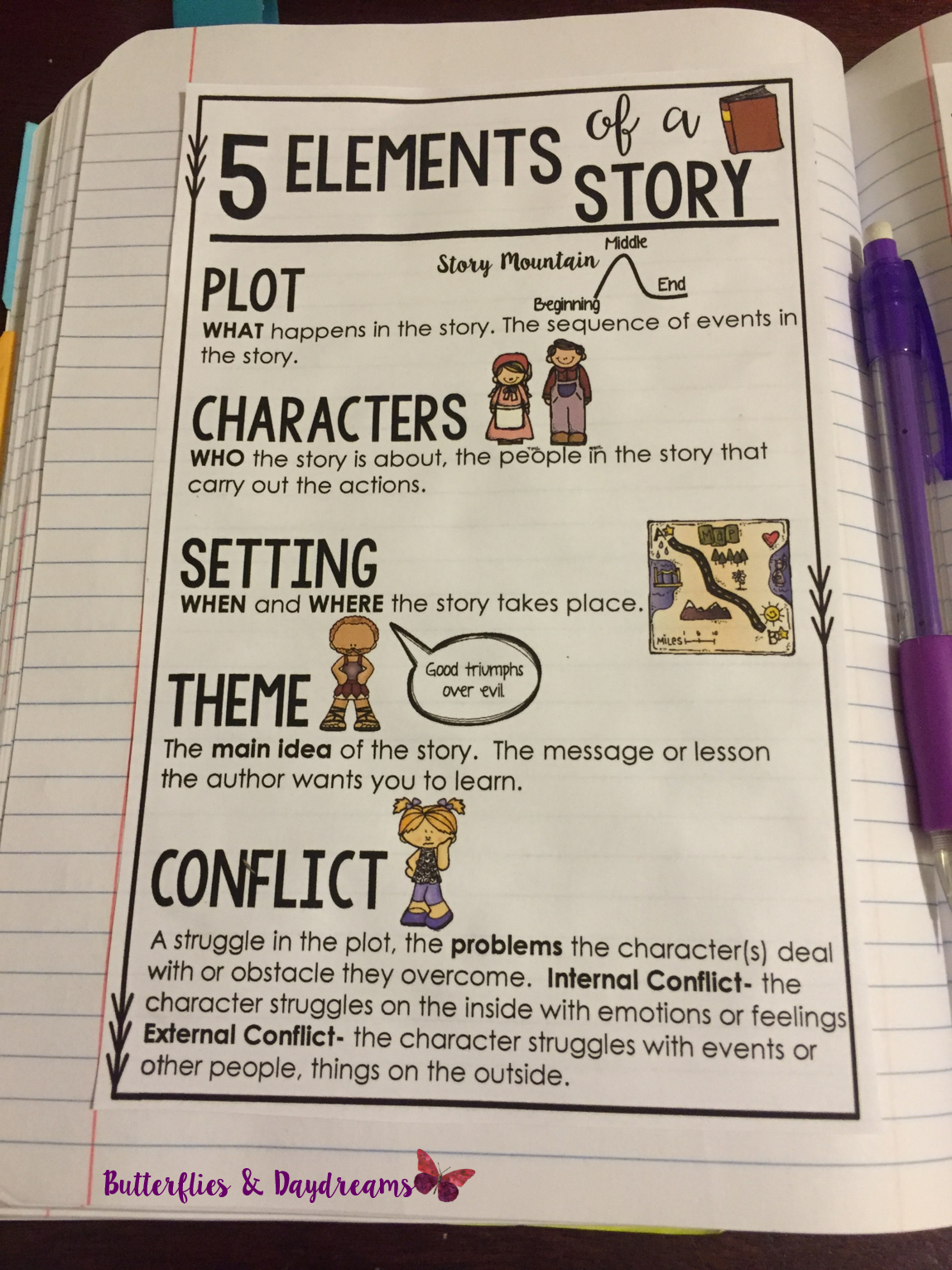 Reading Notebook Anchor Charts Literature