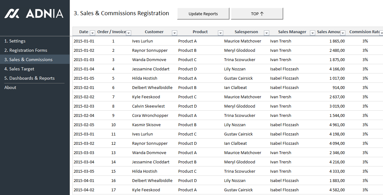 sales kpi and commission tracker template excel templates