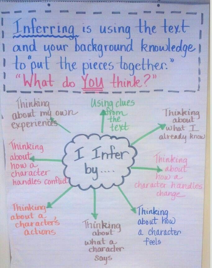 Inference anchor chart also inferences pinterest charts rh